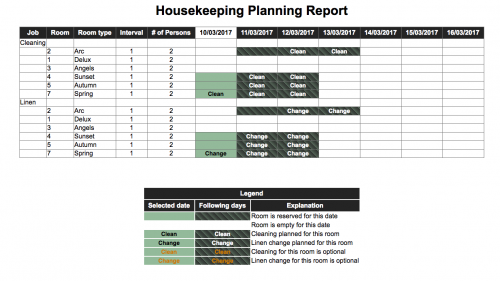 Houskeeping Report